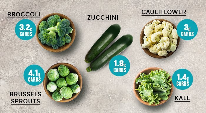 zelenina vhodná do keto diéty