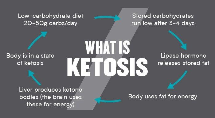 Ako funguje keto diéta?