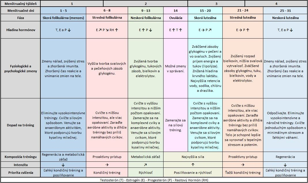 menštruačný cyklus a tréning ženy