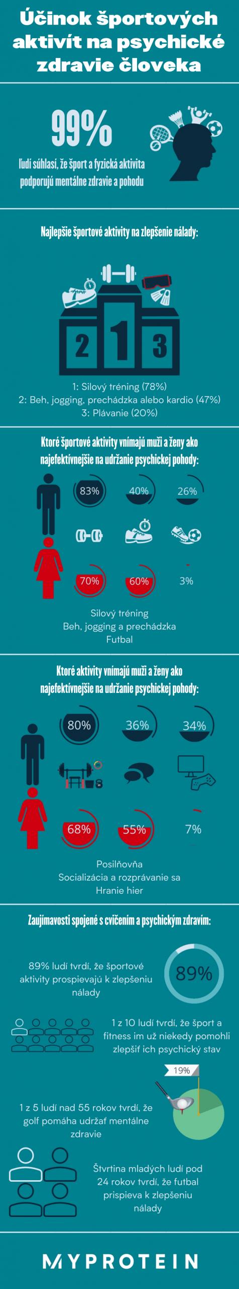 grafika - vyplyv športovania na psychiku