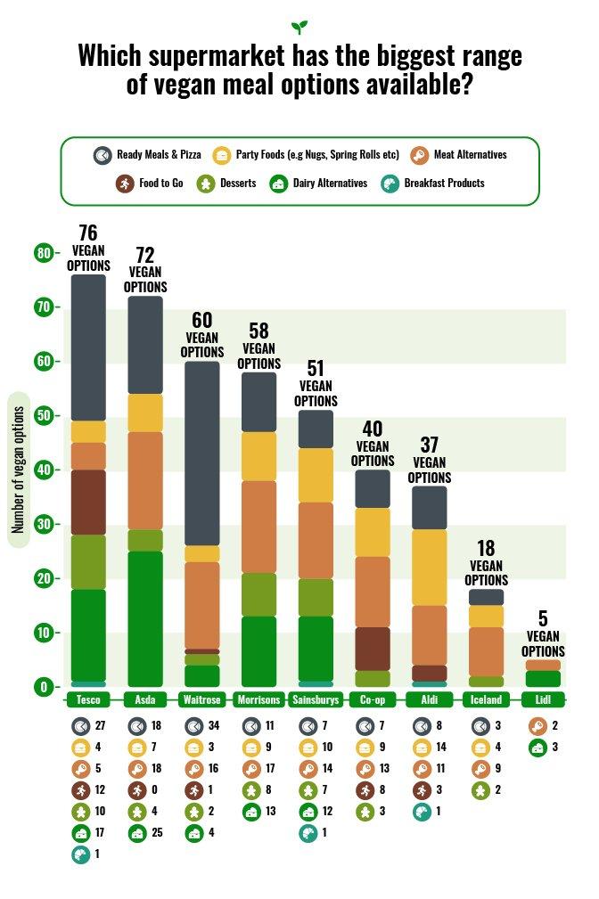 Garden of Life - Vegan Options Range Graph_