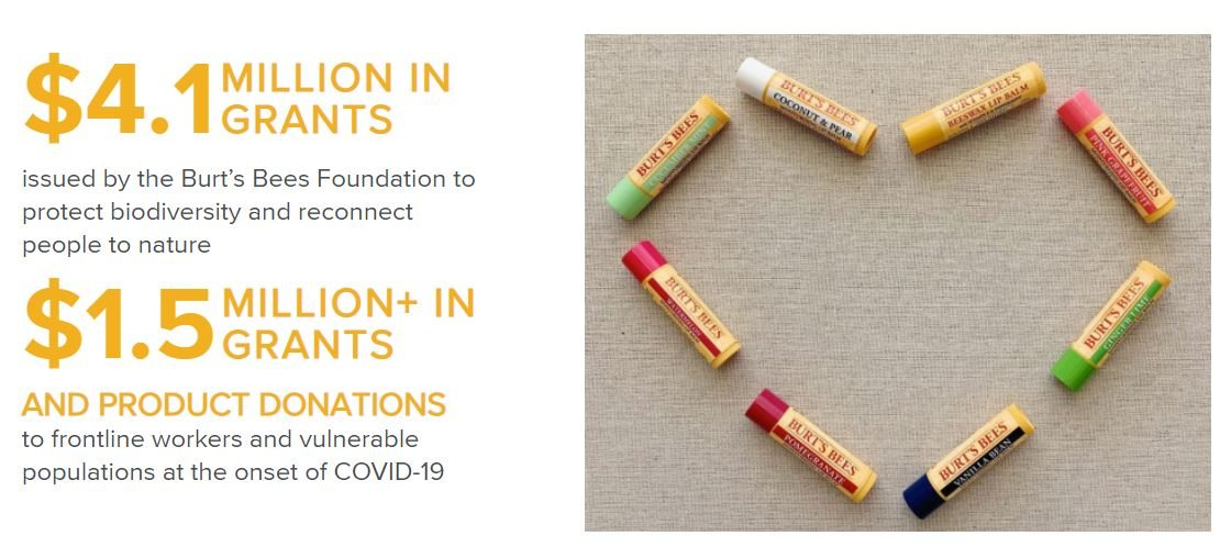 In 2020, $4.1million grants from the Burt's Bees foundation have been donated & $1.5million to frontline workers & vulnerable populations during Covid19