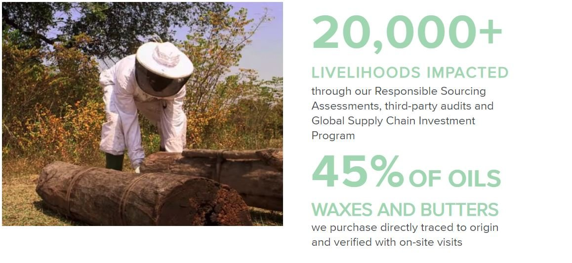 Over 20,000 Livelihoods have been impacted by our responsible sourcing initiatives & 45% of oils and waxes can be traced directly to their origin.