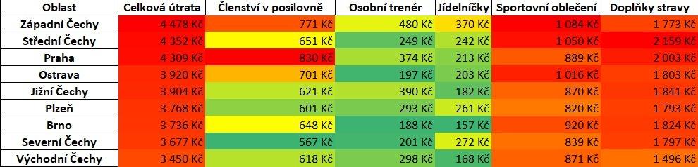 Útrata rozdělená podle oblastí ČR