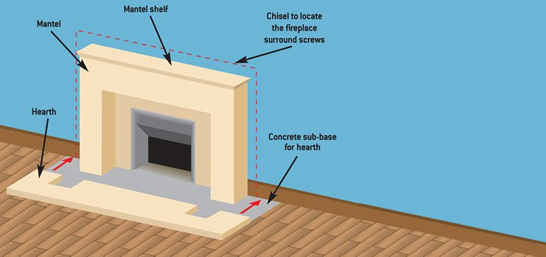 Chisel around the fireplace