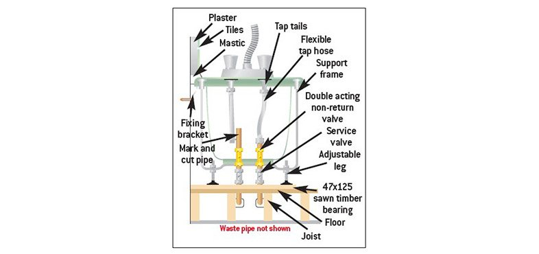 position the bath and make markings for fixing plates or brackets