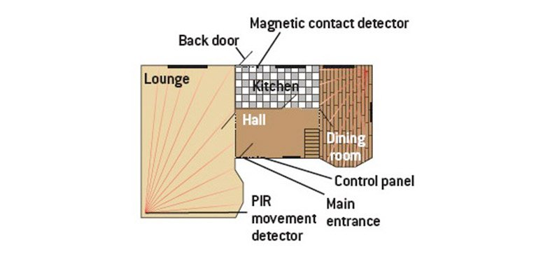Which features & functions to protect your home