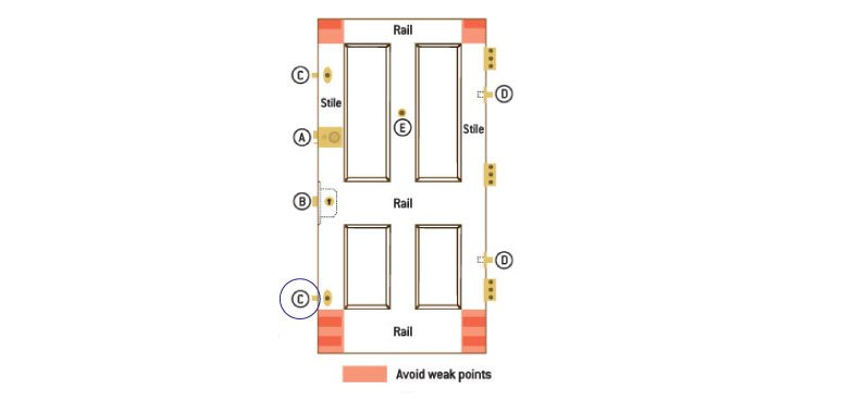 Security mortice bolt position