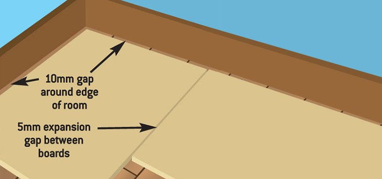 How to fit an underlay