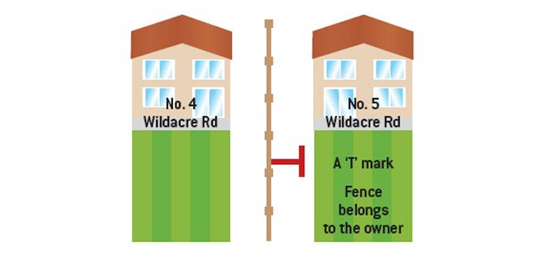 T marks showing fence ownership