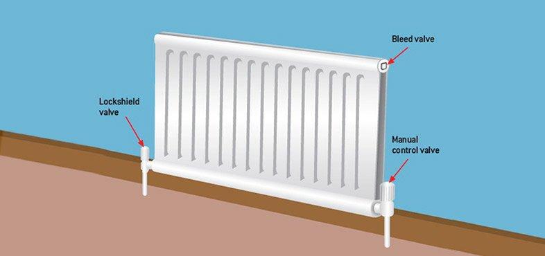 main valves on a radiator