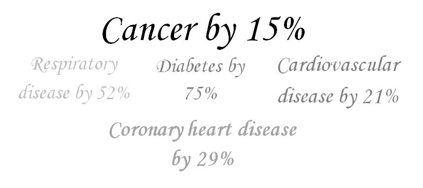reduce your risk of cancer