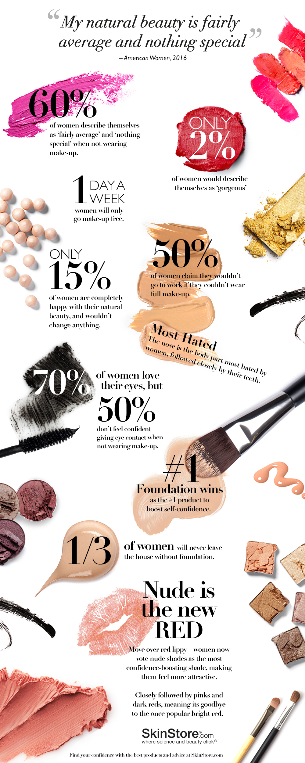 SkinStore Makeup and Self Confidence Infographic