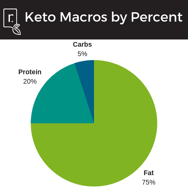 A chart showing the macro percentage breakdown for keto