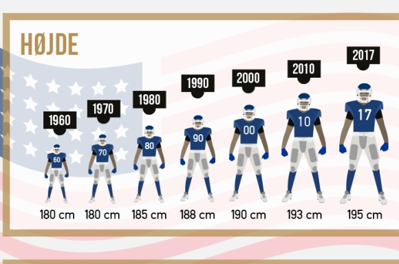 NFL spilleres vilde udvikling i højde og vægt