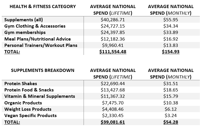 US health and fitness survey lifetime spending habits tables