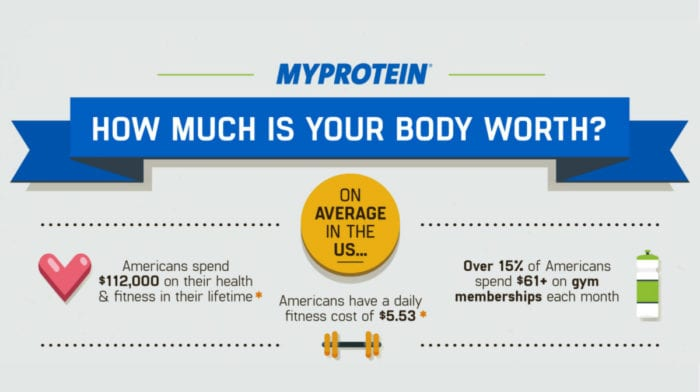 How Much Do Americans Spend On Health & Fitness? | Survey Results Revealed
