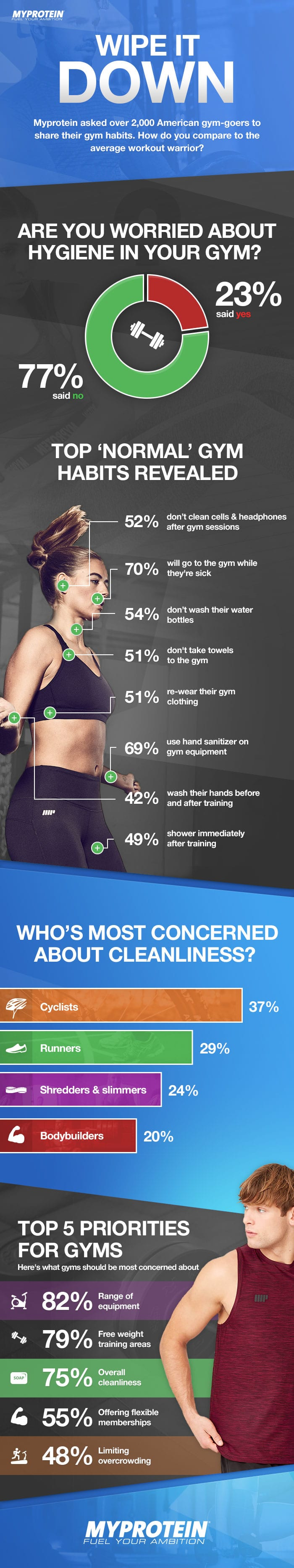 myprotein infographic about the most normal gym habits in america