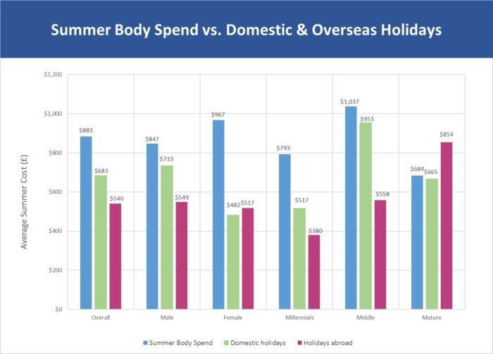 Summer fitness vs holiday spends