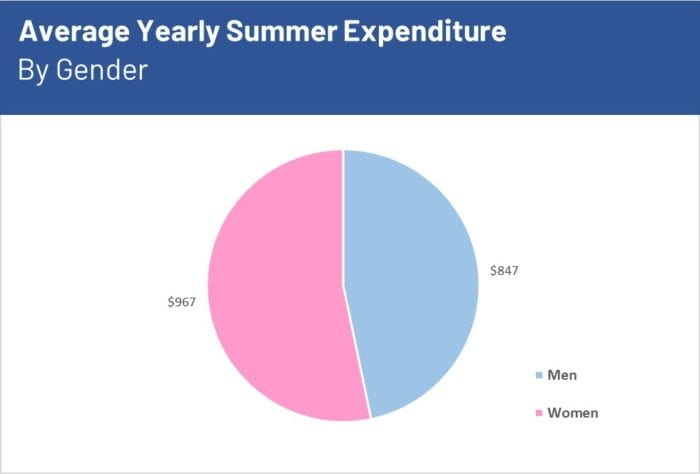 Summer spends for male and female