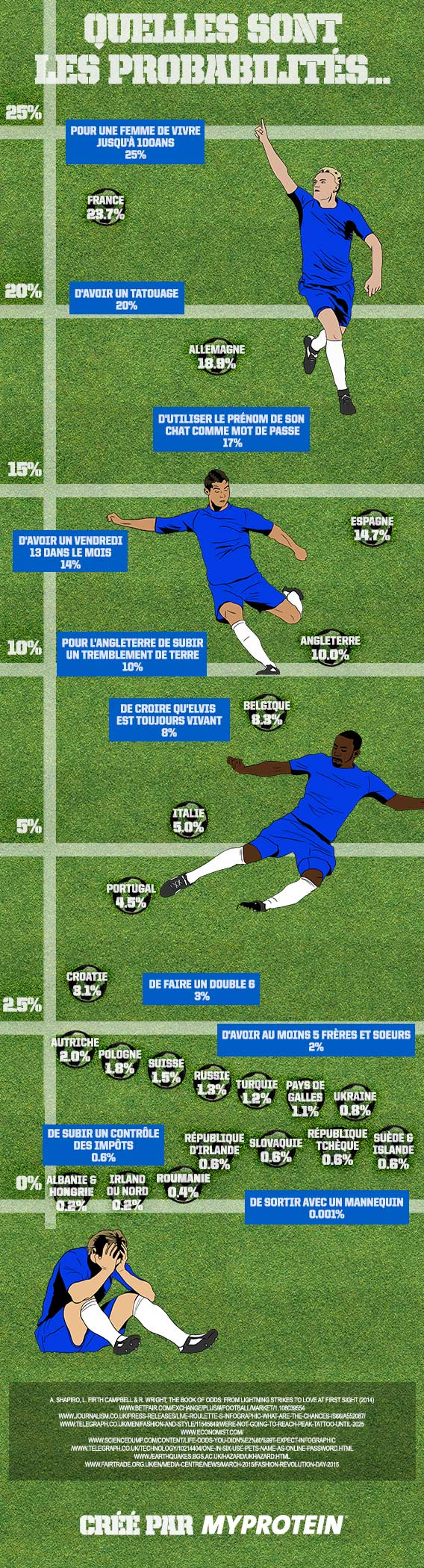 football-infographic-fr