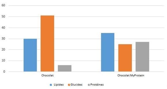 le chocolat, bienfaits du chocolat, chocolat grossir