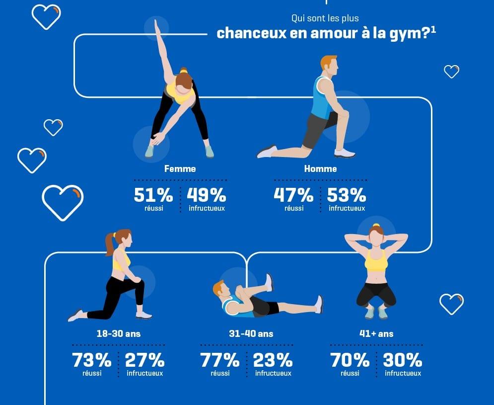 stats sur le flirt à la gym