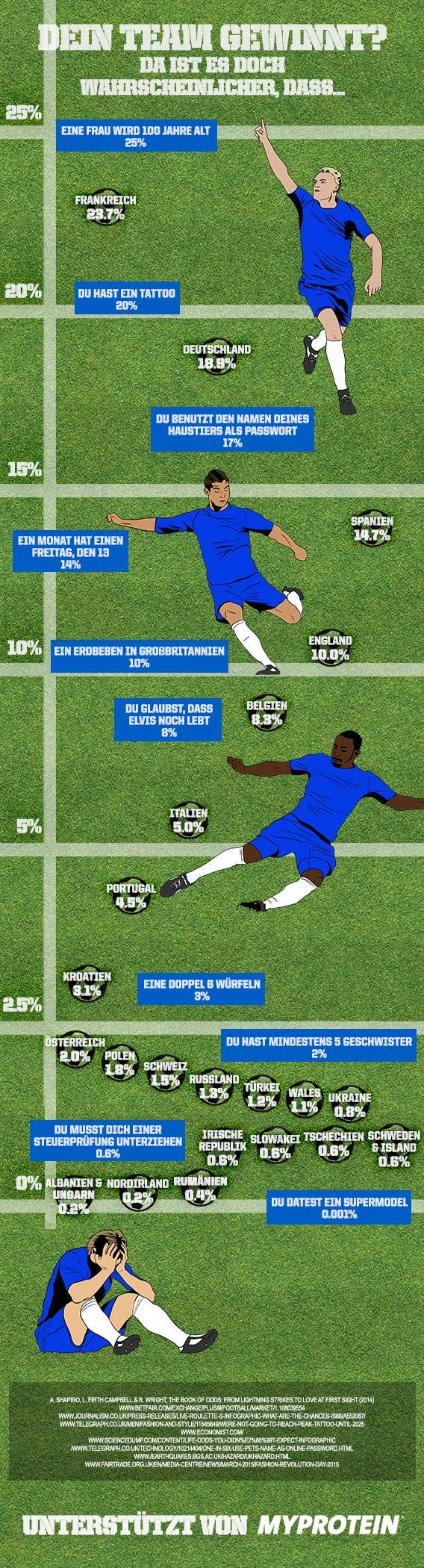 football-infographic-de
