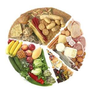 Klassifizierung von Diäten zum Abnehmen