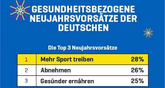 Gesundheitsbezogene Neujahrsvorsätze der Deutschen