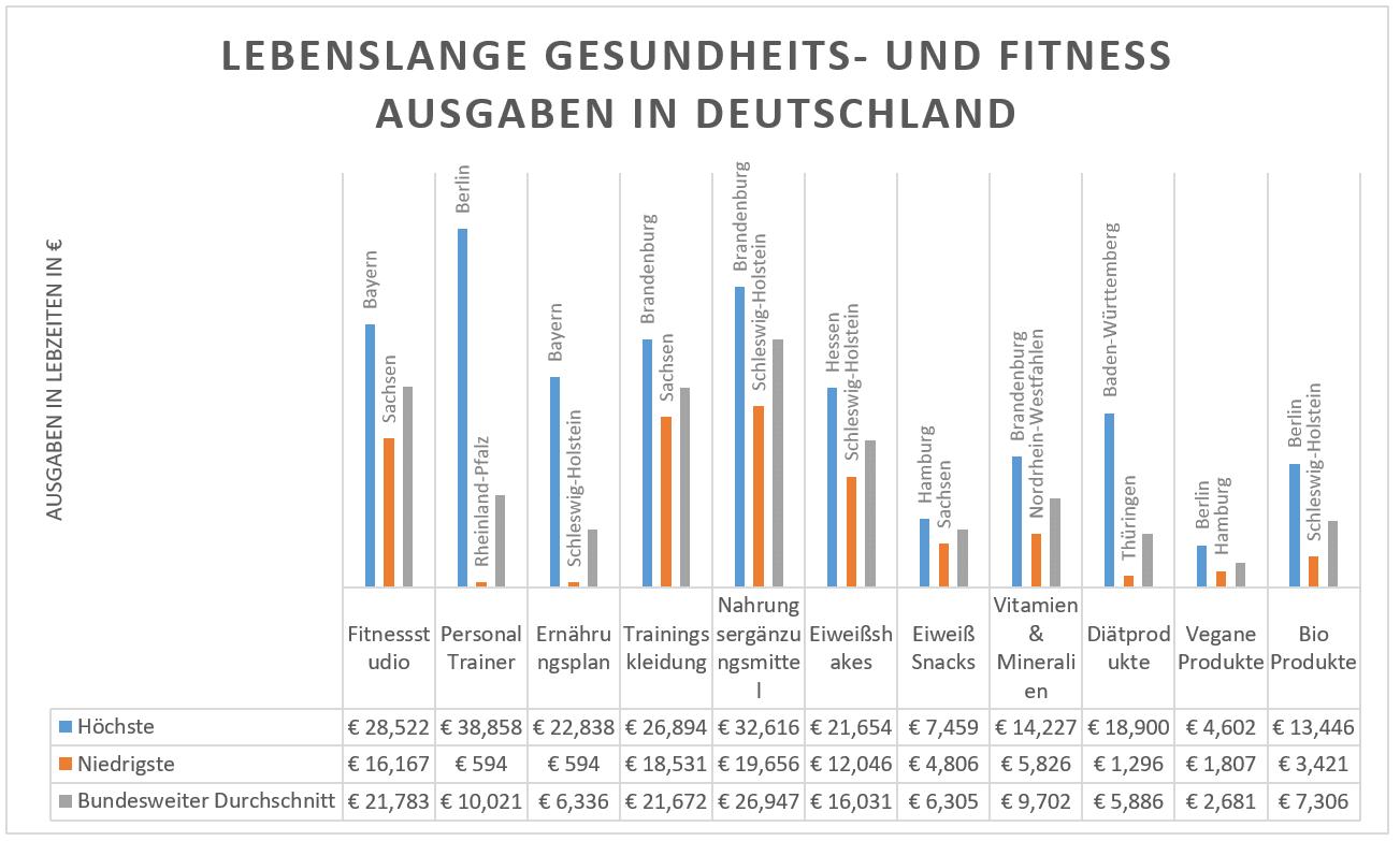 Fitnessstudie - Lebenslange Gesundheits- und Fitness Ausgaben in Deutschland