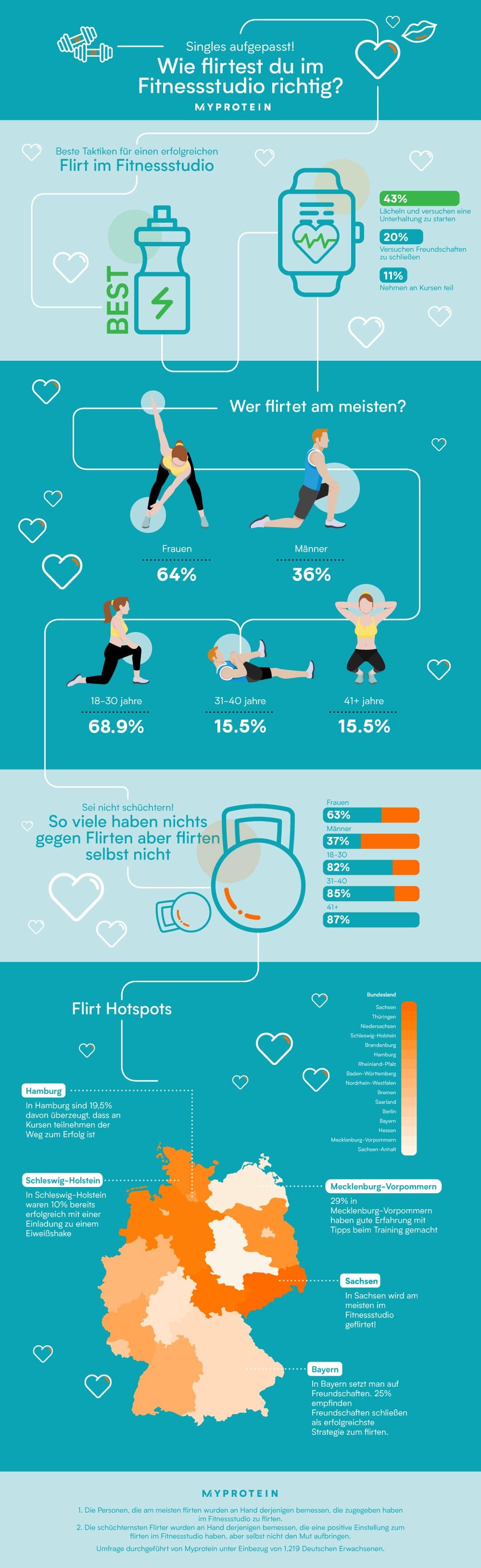 Richtig flirten im internet