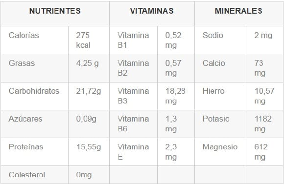 tabla-nutricional-salvado-de-trigo