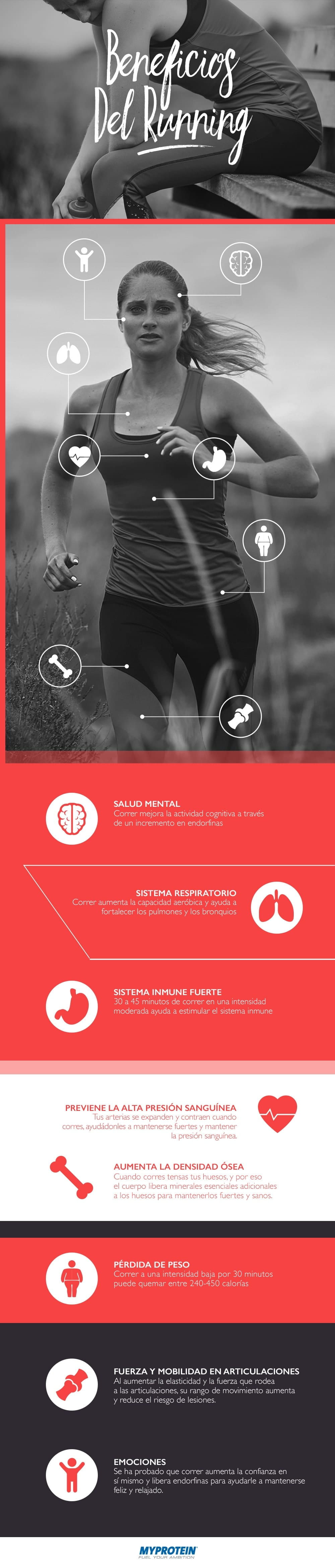 infográfico del running