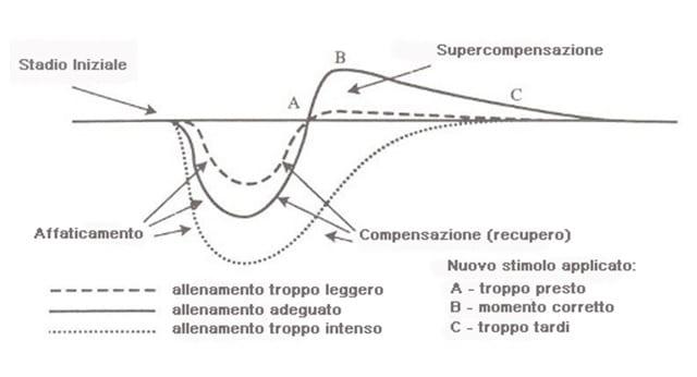 supercompensazione2