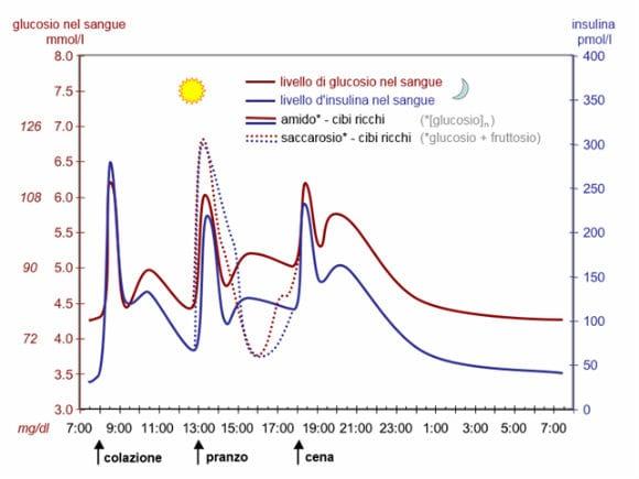 carboidrati a basso indice glicemico
