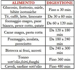 dieta per oltre 50 maschili