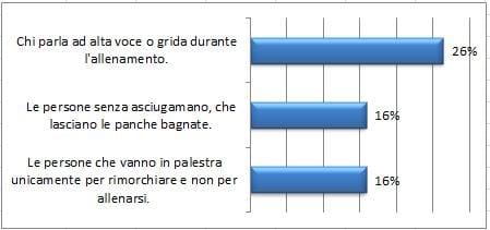 cose che gli italiani non sopportano in palestra