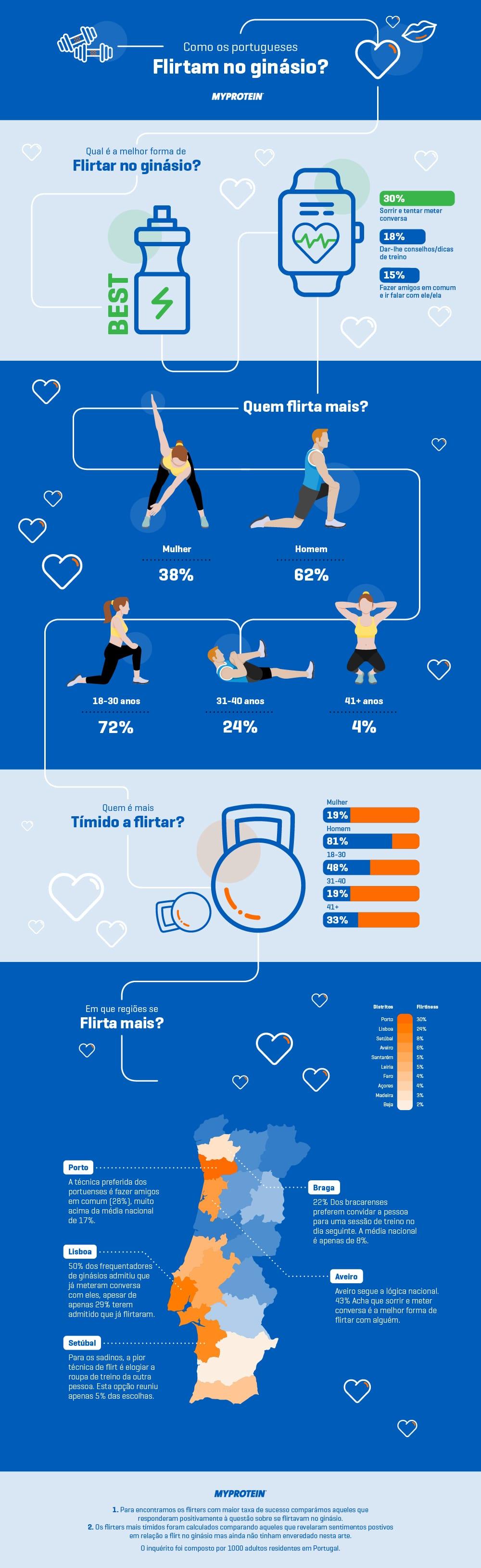 infografico_flirt_ginasio