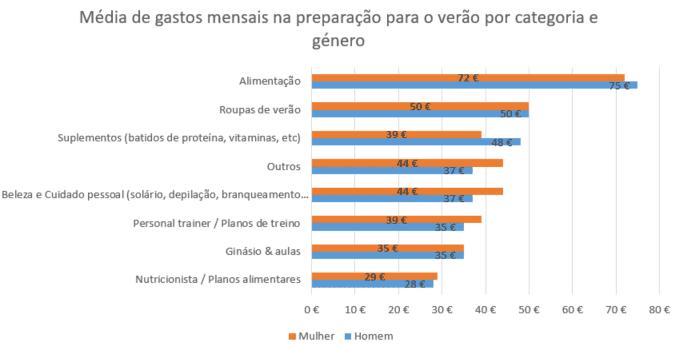 média de gastos na preparação por categoria e género