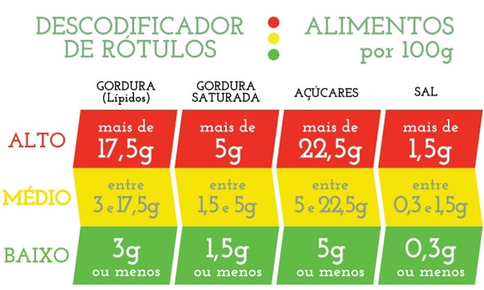 ler_alimentos
