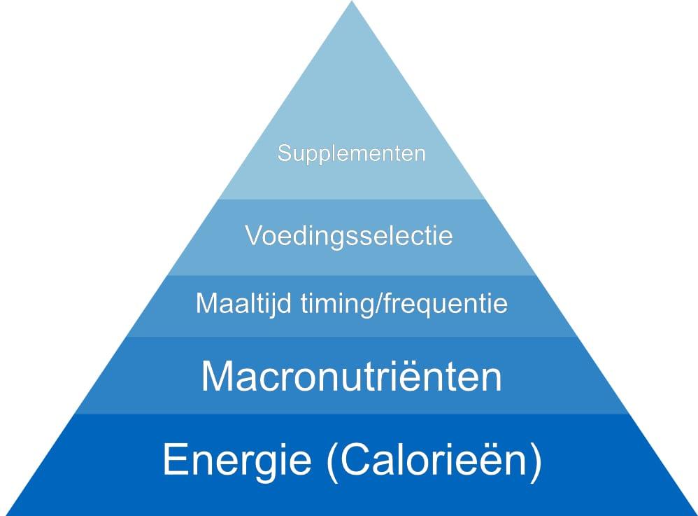 Afvallen - Piramide van 5