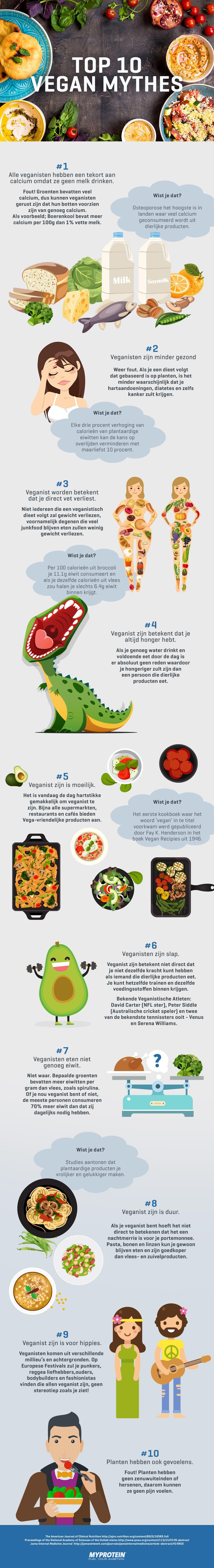 Vegan Mythes