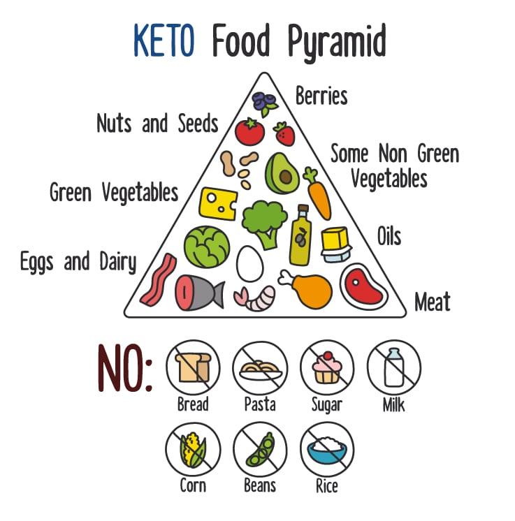 Ketogeen voedsel piramide