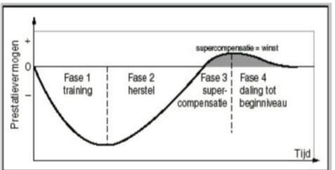 overtraining fase