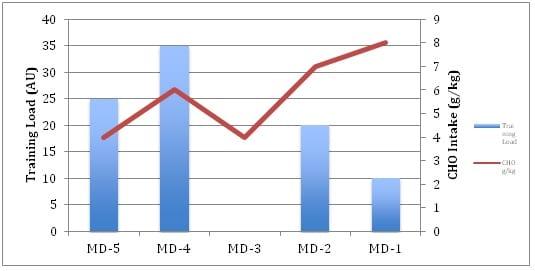 DCFC nutrition graph