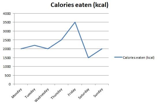 baseline diet calories