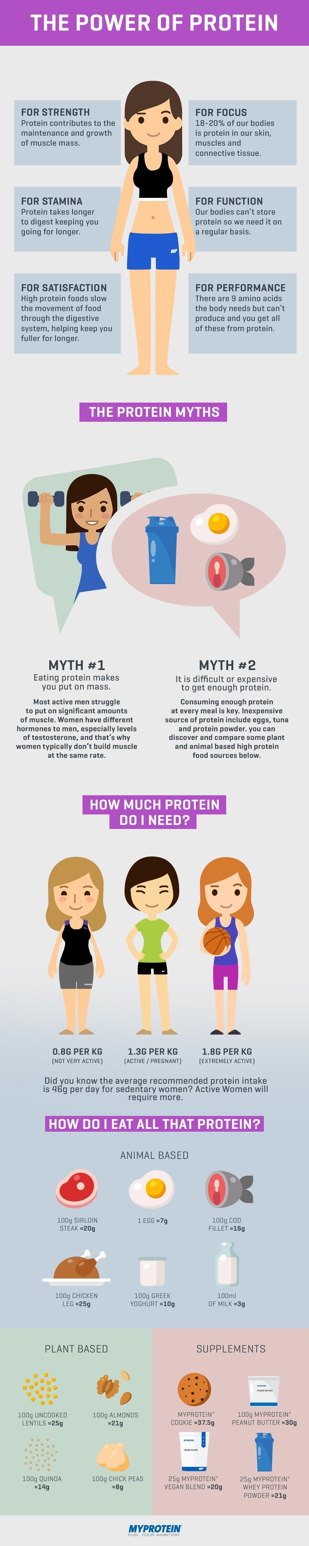 proteinpower