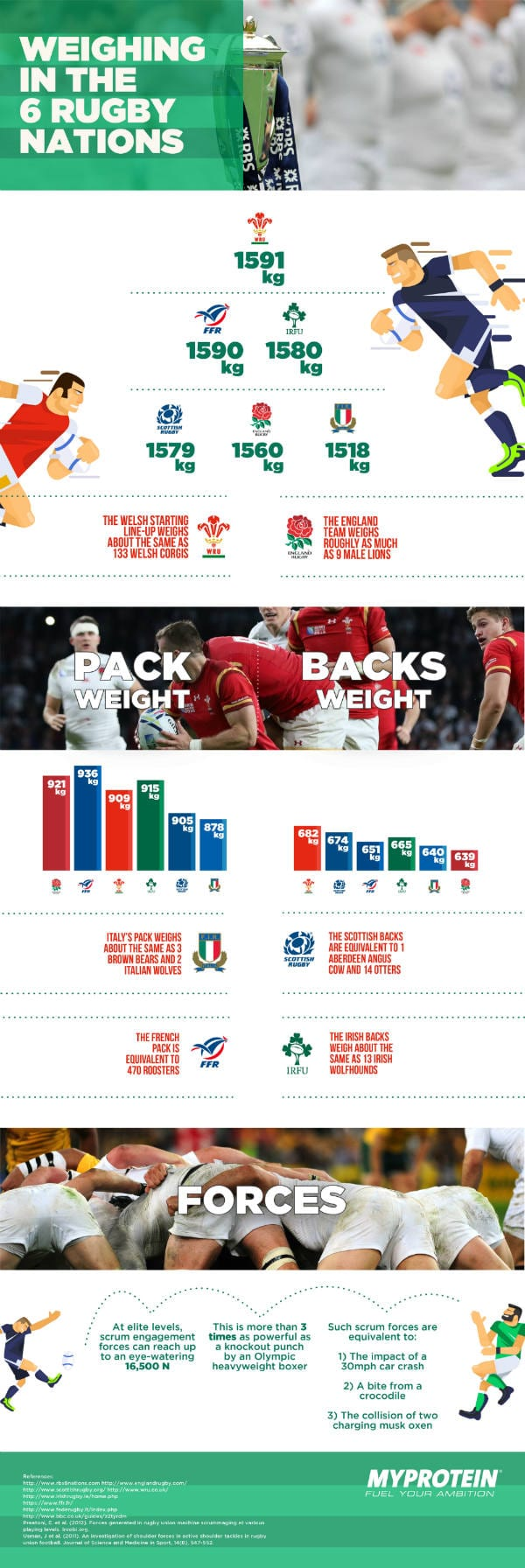 6 Nations compact