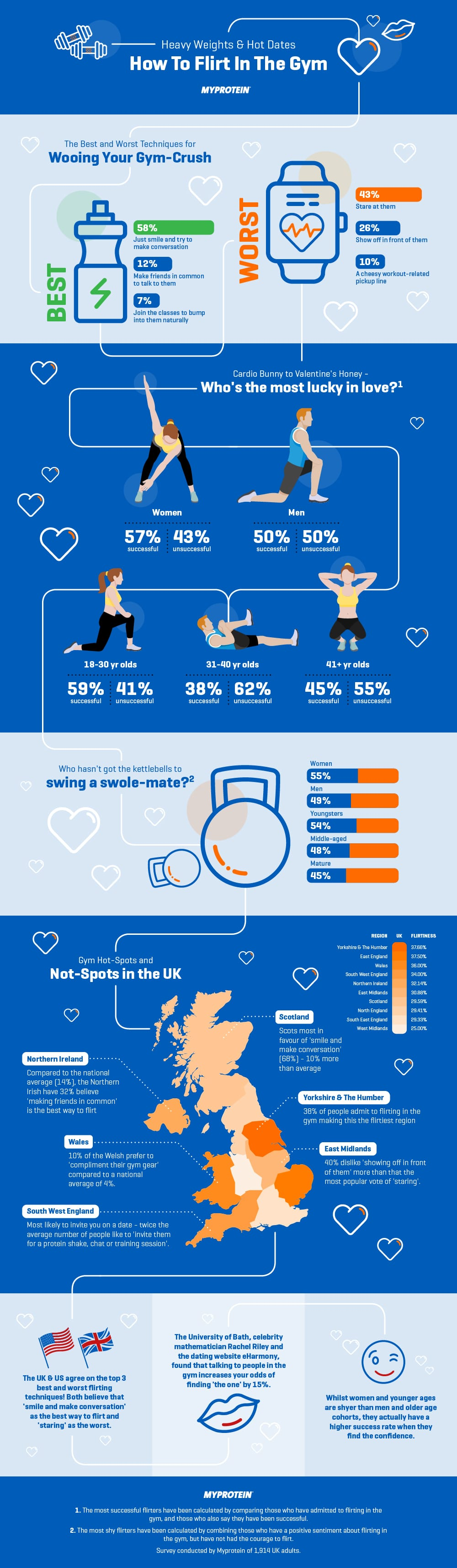 Flirting in the Gym - UK results